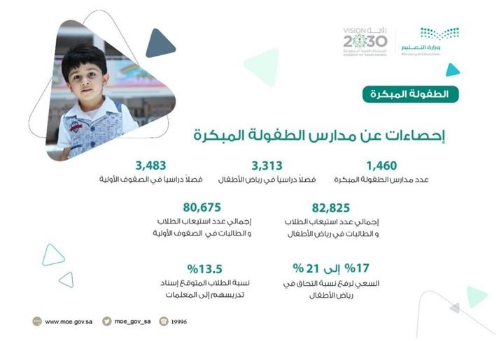 التعليم والتدريب في المملكة العربية السعودية