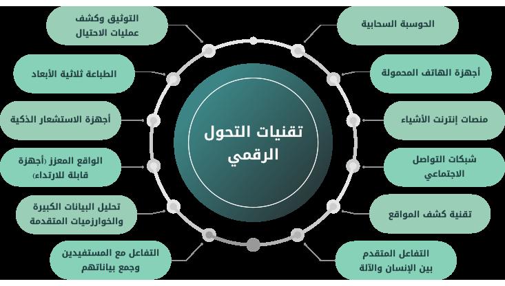العنصر الابرز في مكونات نظم المعلومات